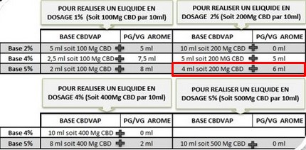 Exemple dosage DIY CBDVap