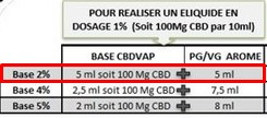 Eliquide CBD DIY exemple dosage 2